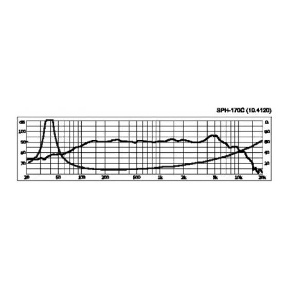 Monacor SPH-170C  6.5 inch 60W 8 Ohm Carbon Fibre Loudspeaker Driver