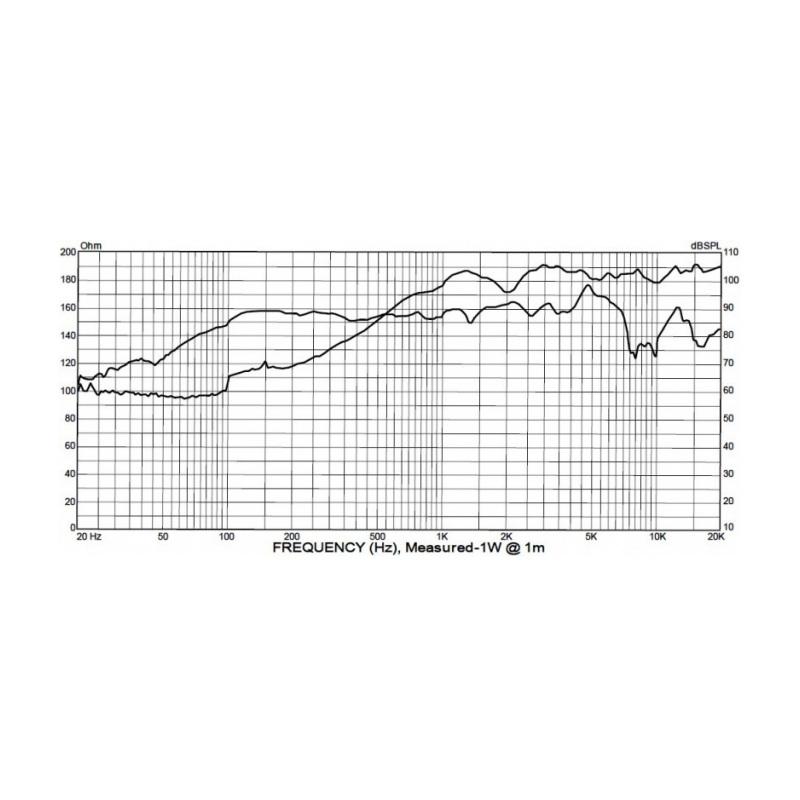 P-Audio SN6-150CX - 6 inch 150W 8/8 Ohm