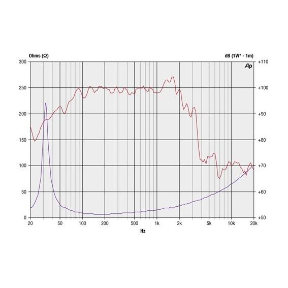 Precision Devices PD.1850/2 - 18 inch 800W 8 Ohm